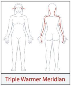 Dreifacher Erwärmer Yin Yoga